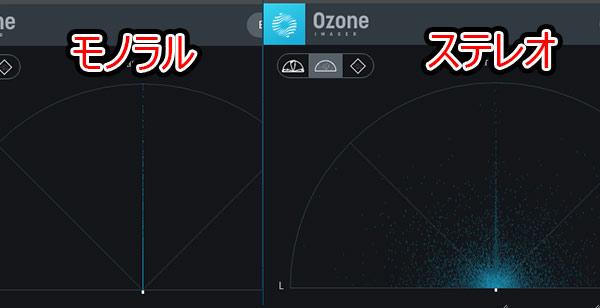 モノラルの場合は中心に直線が表示されて、ステレオの場合は左右に粒子が広がります