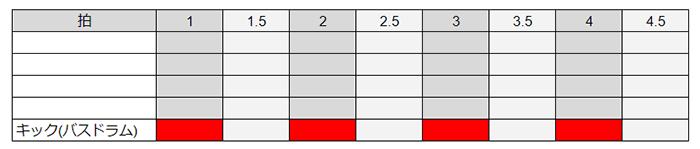 キックは1,2,3,4拍に配置する