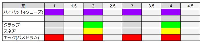 クローズハイハットは1,2,3,4拍に配置します