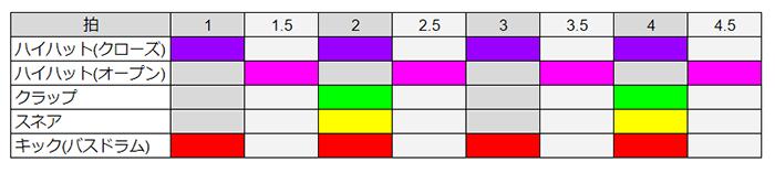 オープンハイハットは1,2,3,4拍の裏箔に配置します
