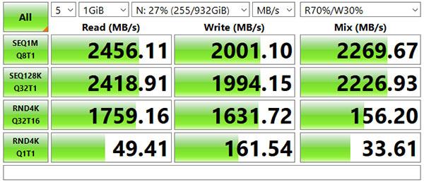 ベンチマーク結果、シーケンシャルリードはスペック表の通り、2400MB/秒出ています