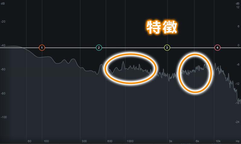 ヘッドセット出力を録音した波形、1kHzと5kHz付近の出力が強い